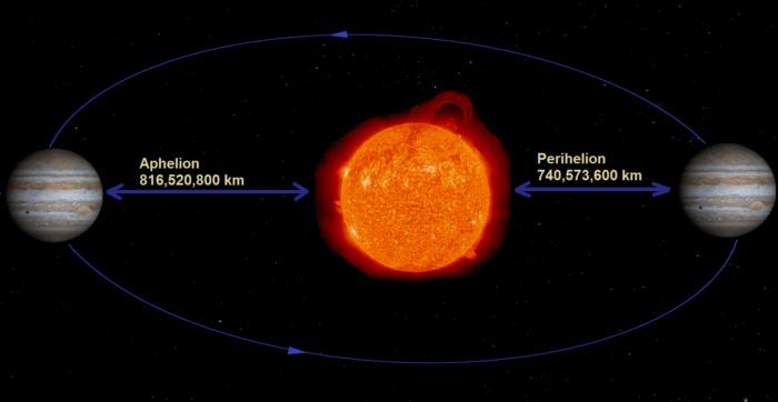 Демонстрация максимального и минимального расстояния от Юпитера до Солнца