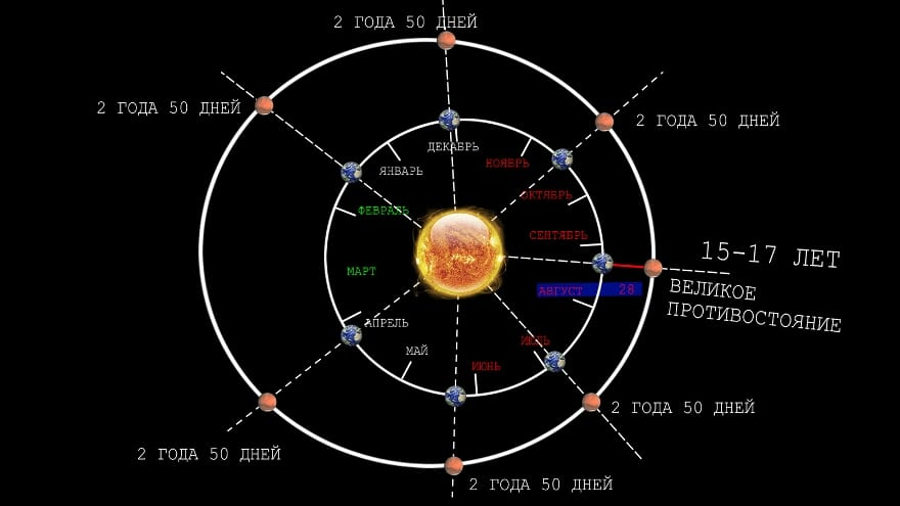 Орбита Марса и Земли