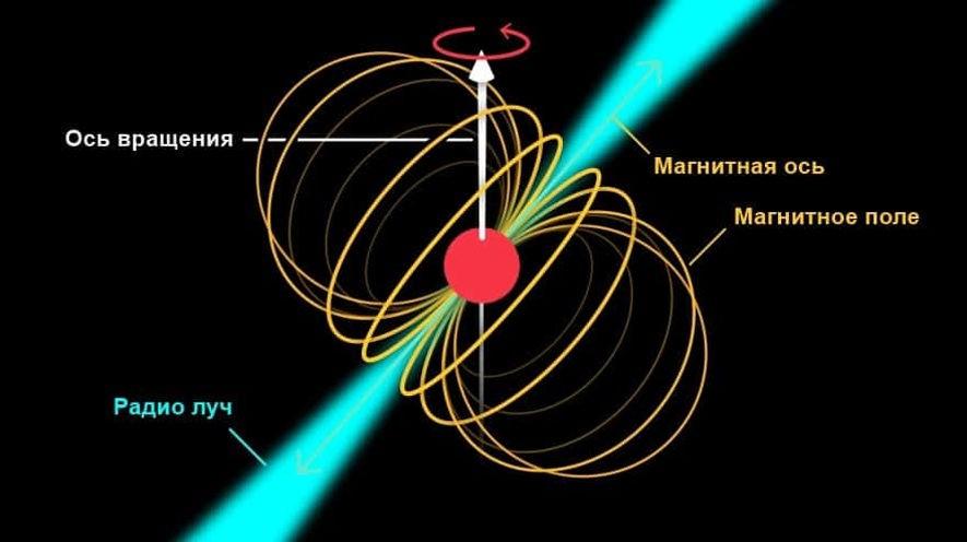 Как действует пульсар?