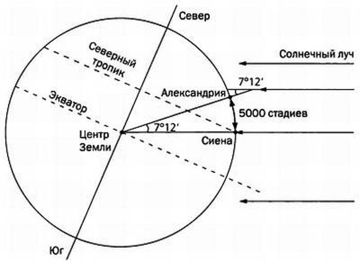 КакЭратосфен измерил окружность Земли?