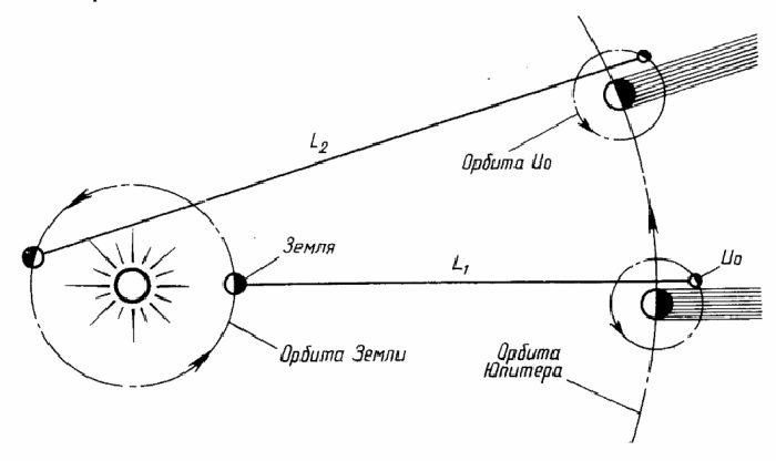 Измерение скорости света