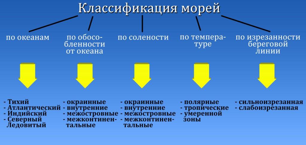 Классификация морей