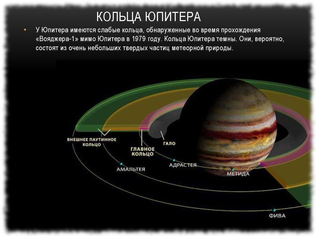 Система колец и спутников Юпитера
