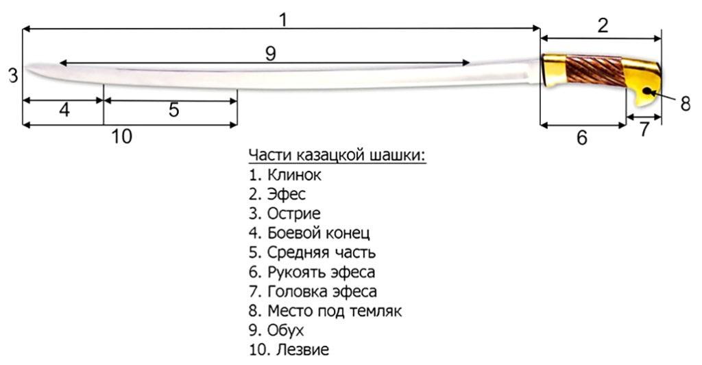 Конструкция казацкой шашки