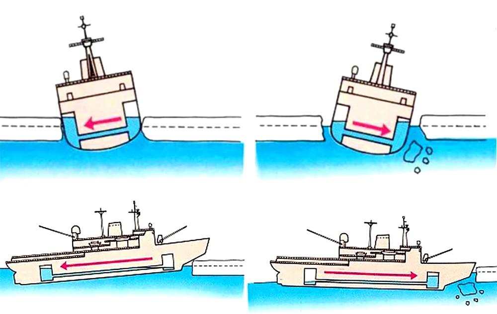 Способы преодоления льда: крен и при помощи балластной цистерны