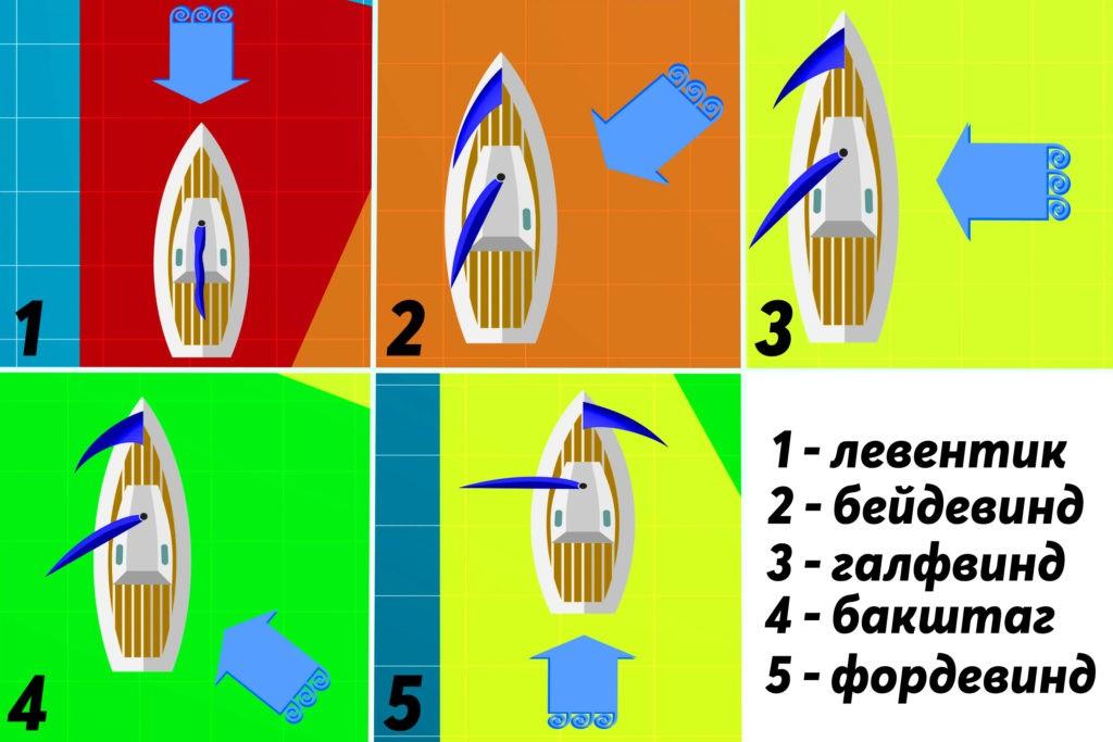 Основные курсы судна относительно ветра