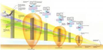 Курсо-глиссадная система (ILS)