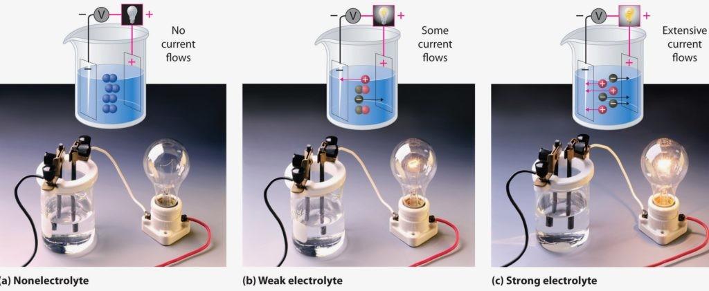 Наглядная демонстрация проводимости воды в зависимости от концентрации проводящих веществ