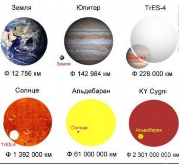 KY Лебедя и другие звезды
