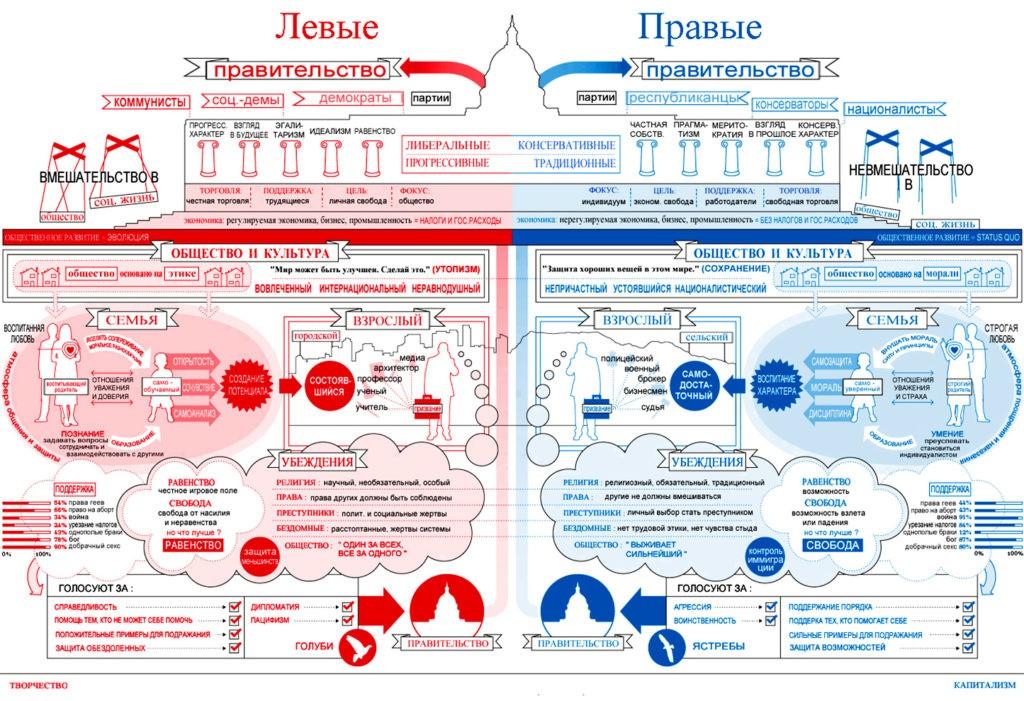 Сравнение правых и левых