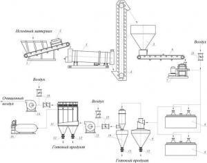 Схема линии по измельчению и сушке известняка: 1 - питатель ленточный ПЛ-650; 2 - магнитный сепаратор; 3 - сушильный комплекс; 4 - элеватор; 5 - расходный бункер с шиберной головкой; 6 - питатель ленточный ПЛ‑500; 7 - мельница МЦВ-3; 8 - мельница роторно-струйная МРС-2/770; 9 - циклон-бункер ЦБ-4,5; 10 - пылеуловитель II ПЦ‑2,0 с бункером; 11 - фильтр рукавный ФРИ-60; 12 - питатель секторный ПС-1В; 13 - вентилятор ВВД; 14 - вентилятор среднего давления; 15 - шиберные заслонки; 16 - компрессор.