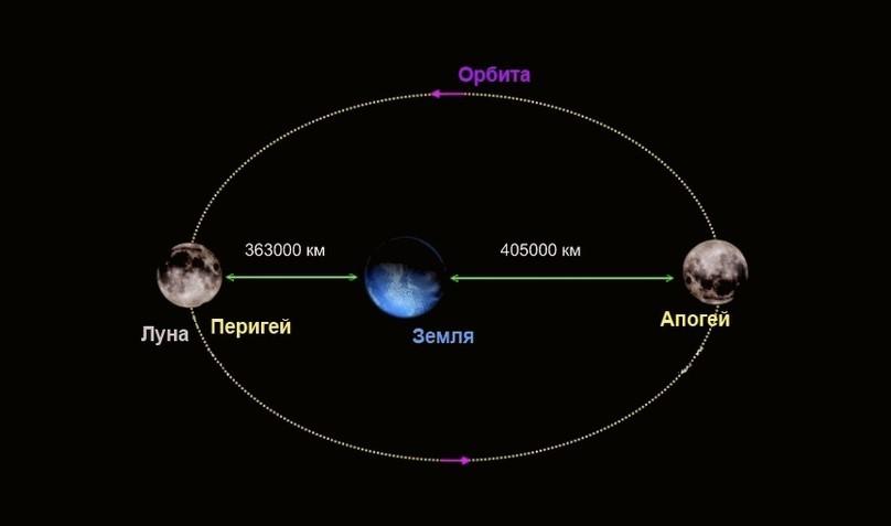 Наглядное изображение лунной орбиты