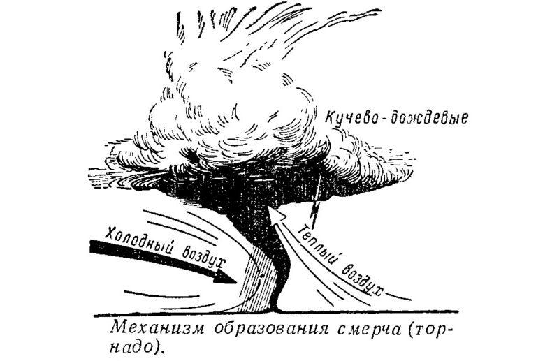 Механизм образования смерча (торнадо)