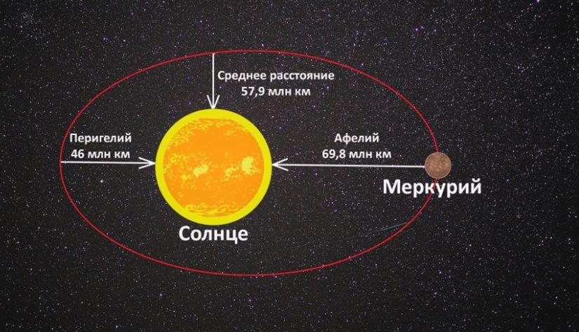 Афелий и перигелий Меркурия
