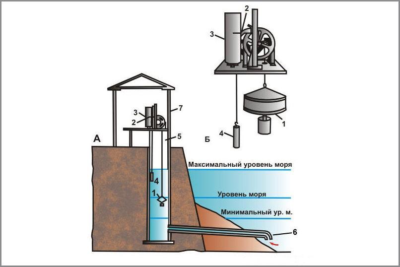Мареограф в колодце (А) и его устройство (Б): 1 — поплавок; 2 — перо; 3 — барабан с диаграммной лентой; 4 — противовес; 5 — колодец; 6 — труба, соединяющая колодец с морем; 7 — будка, в которой устанавливается прибор.