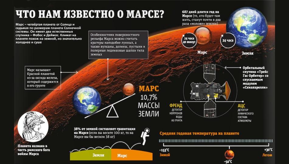 Марс - инфографика
