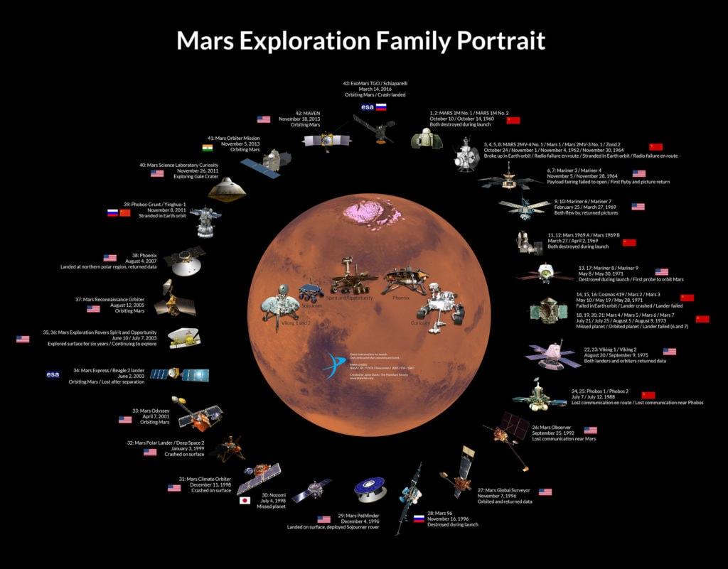 Миссии на Марс