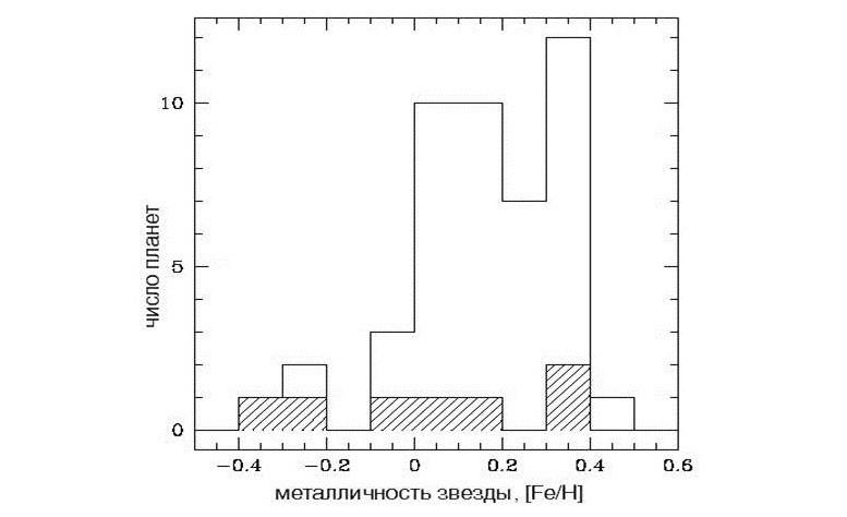 Зависимость металличности звезды от количества планет
