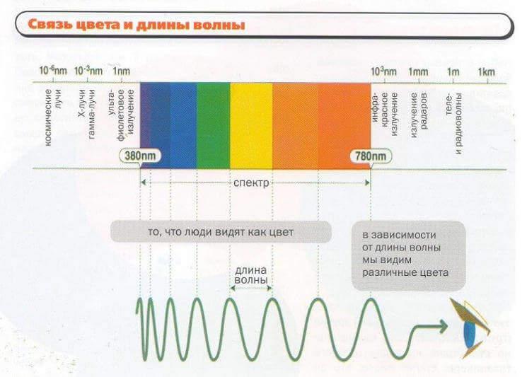Связь цвета и длинны волны