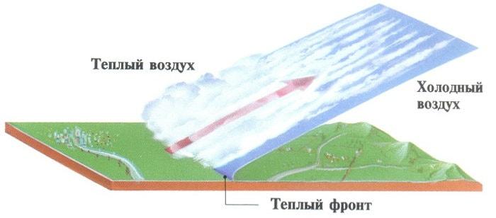Образование облаков от смешения атмосферных фронтов