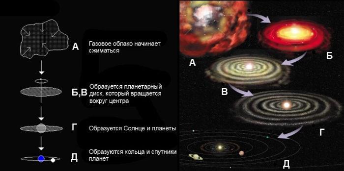 Образование Солнечной системы