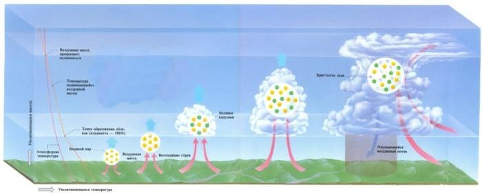 Образование облака