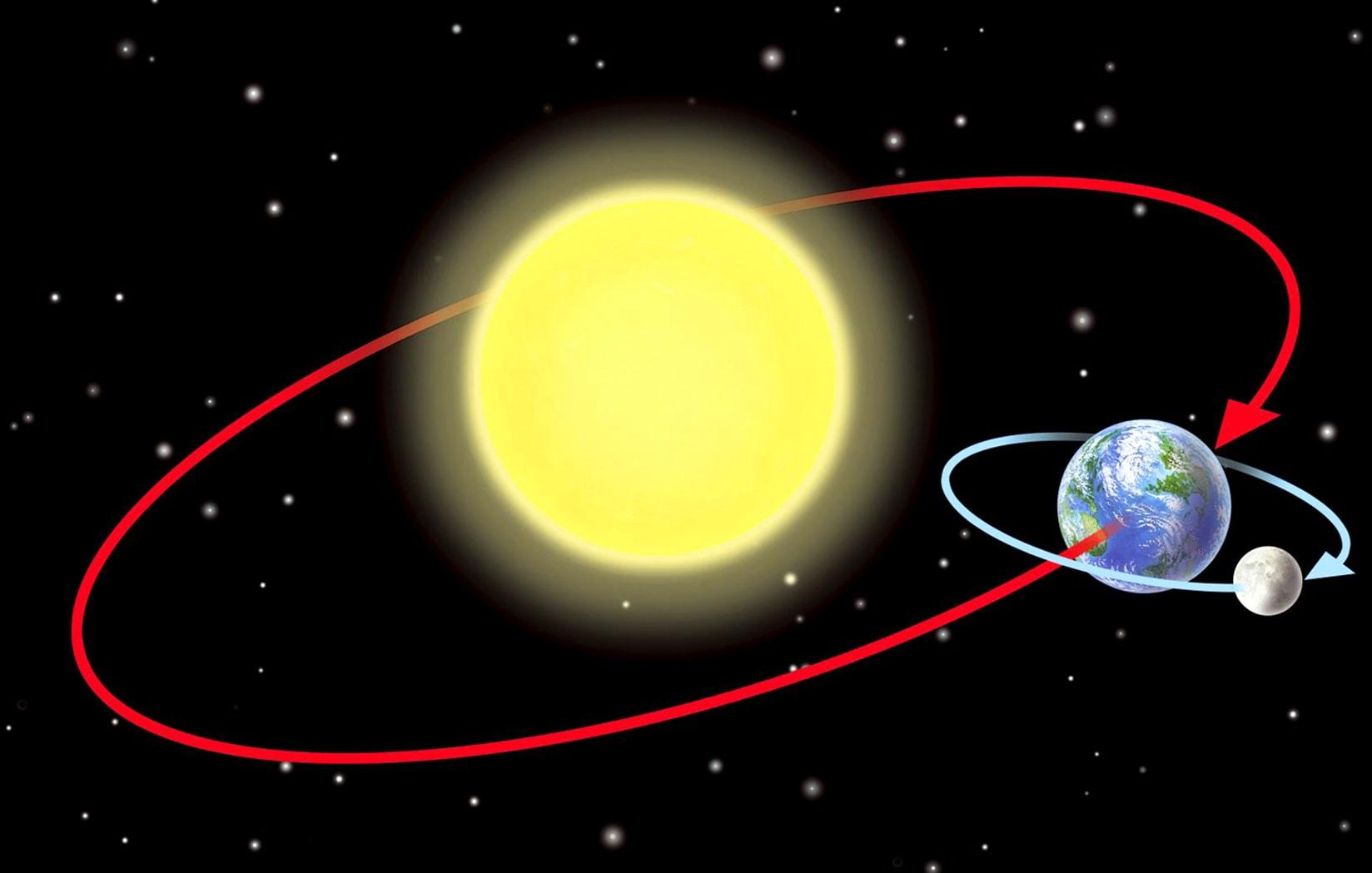 Орбита, по которой Земля вращается вокруг Солнца вместе с Луной