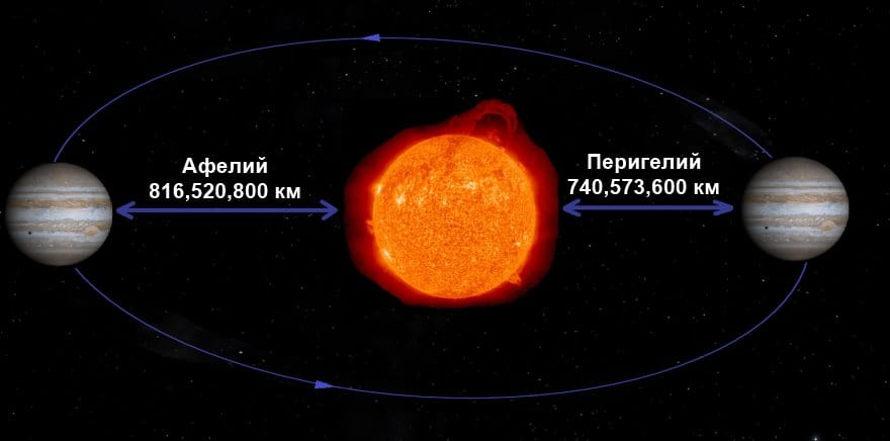 Расстояние от Солнца Юпитера