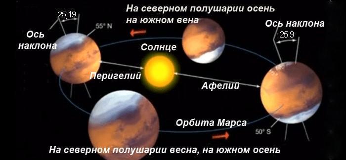 Ось Марса