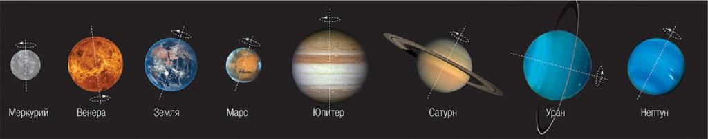 Наклон осей вращения планет