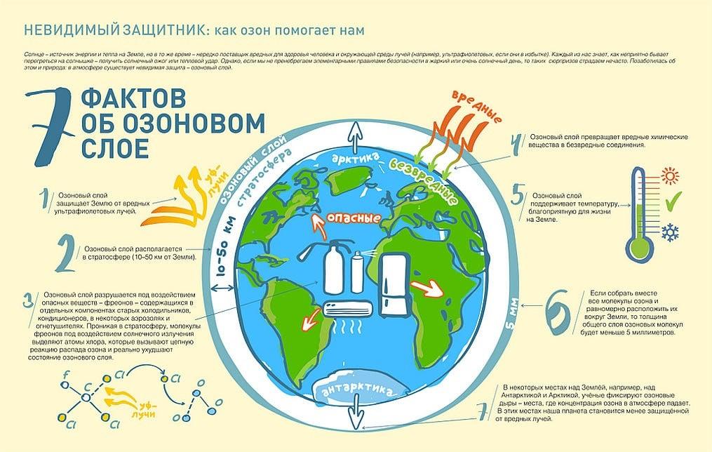 Факты об озоновом слое