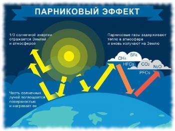 Как возникает парниковый эффект