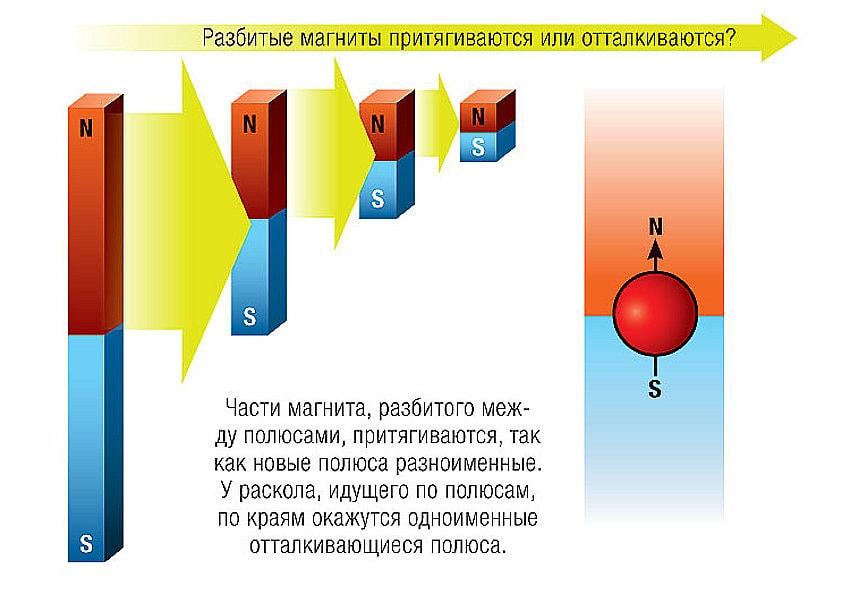 Большой магнит состоит из маленьких