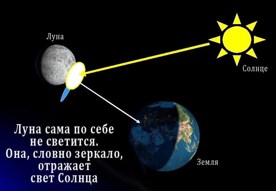 Причины свечения Луны