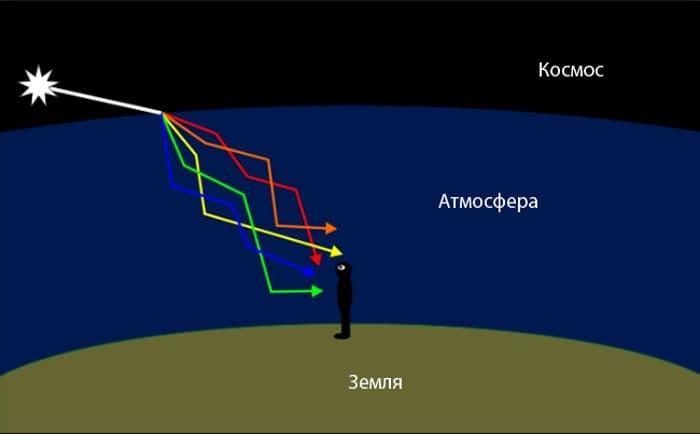 Схема - почему звезды мерцают?