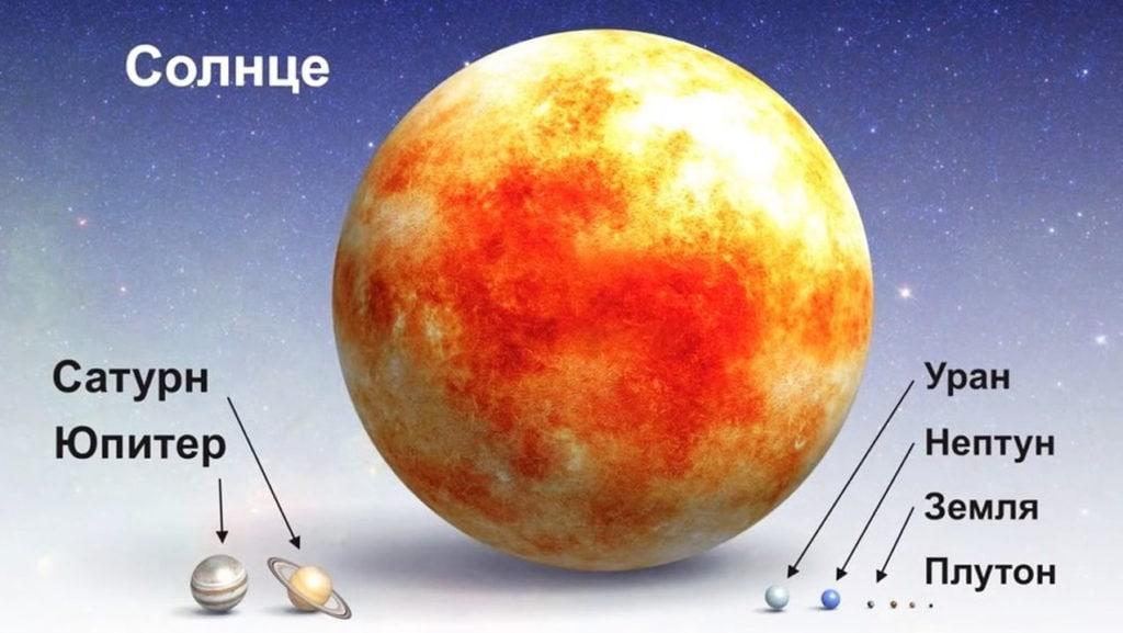 Планеты Солнечной системы в масштабе