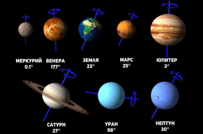 Планеты с наклоненной осью