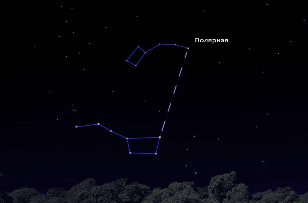 Изображение Полярной звезды относительно Большой Медведицы
