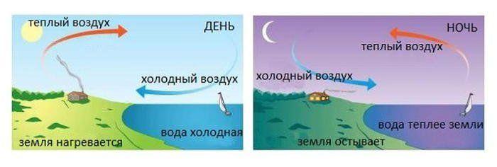 Как возникает ветер
