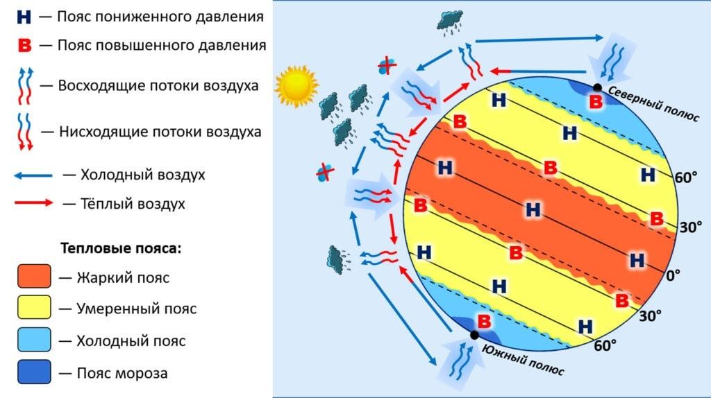 Пояса атмосферного давления