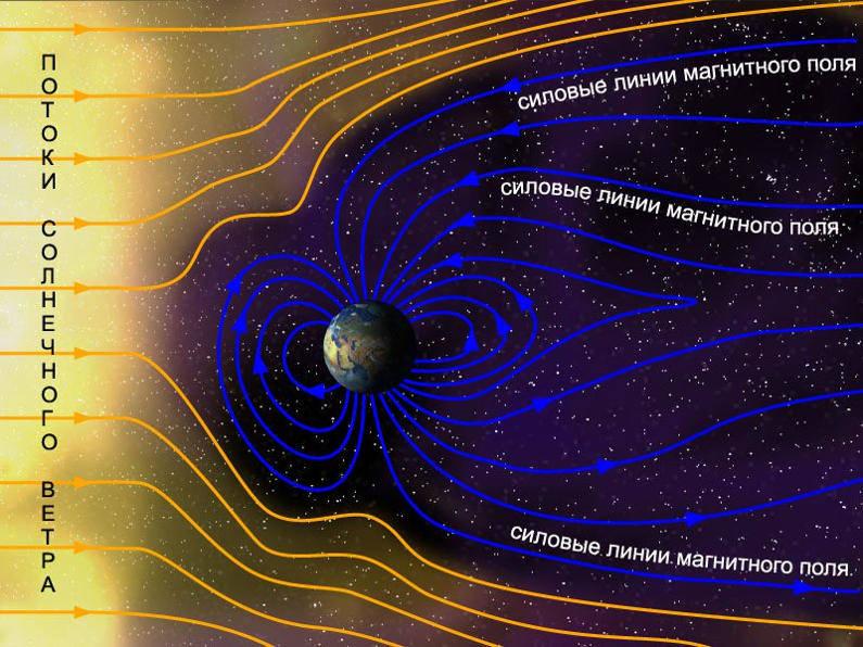 Что такое северное сияние Простые ответы на сложные вопросы  Возникновение северного сияния