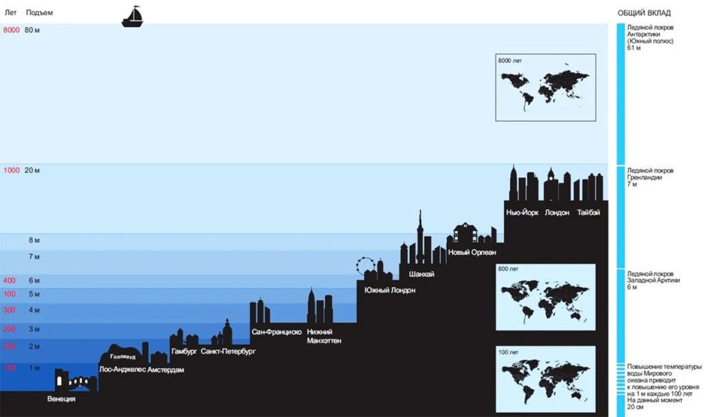 Повышение уровня моря