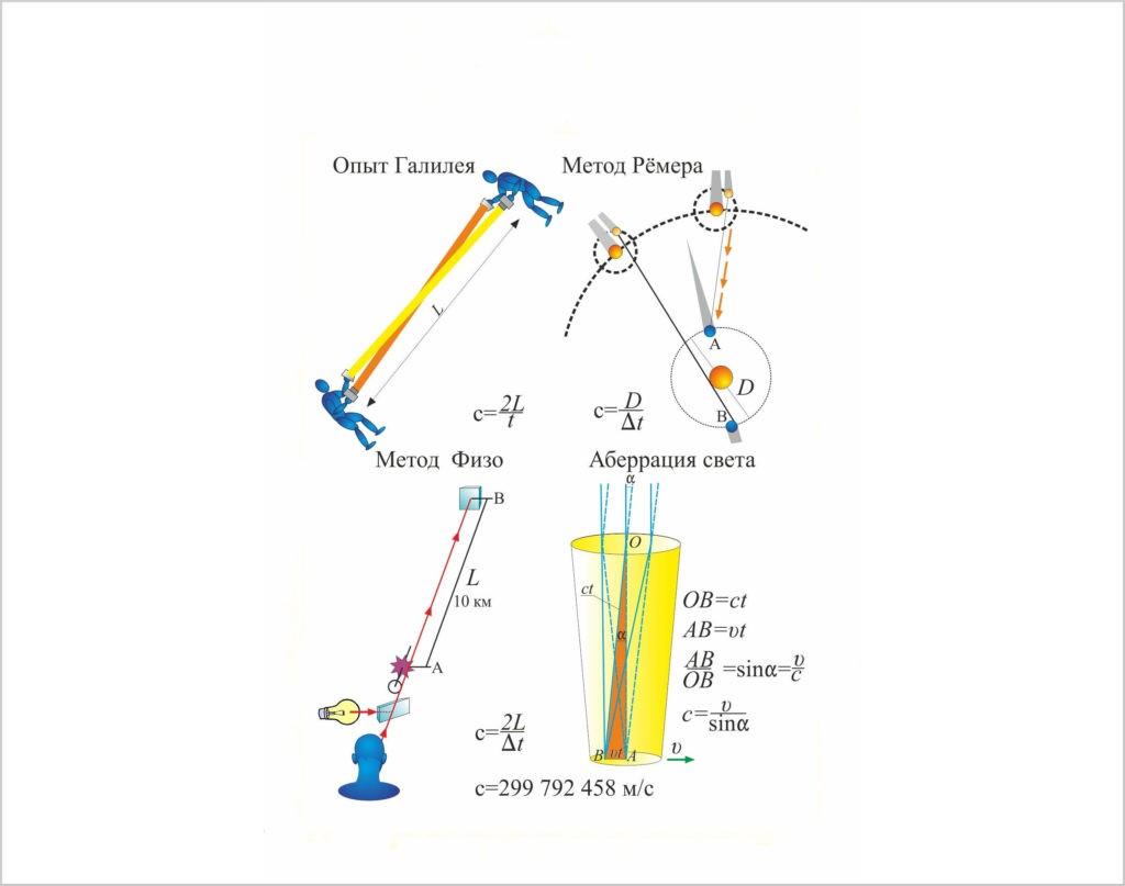 Как измеряли скорость света?