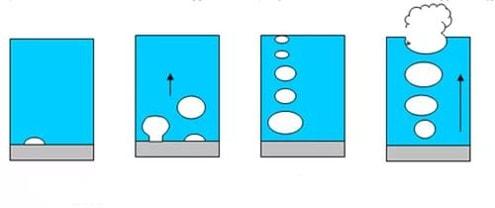 Процесс закипания воды