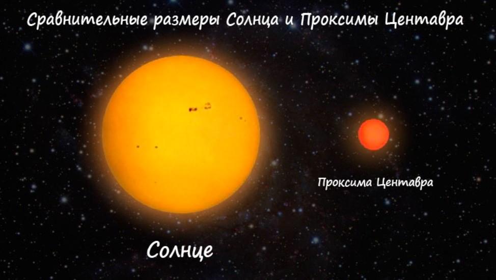 Сравнительные размеры Солнца и Проксима Центавра