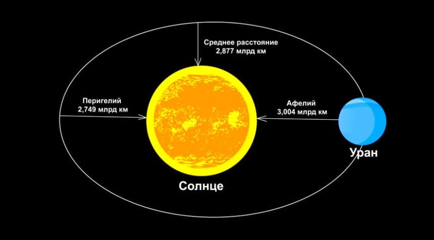 Орбита, перигелий и афелий Урана