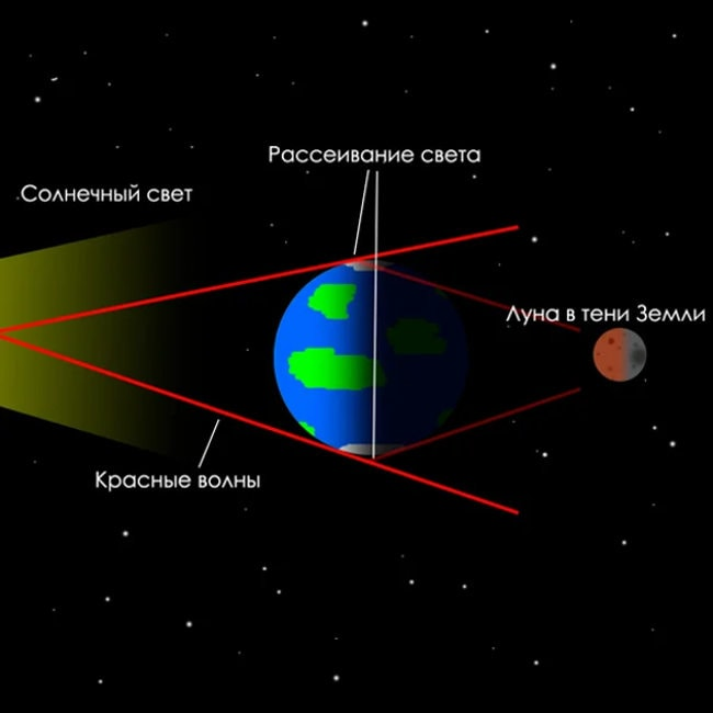 Причины красной Луны