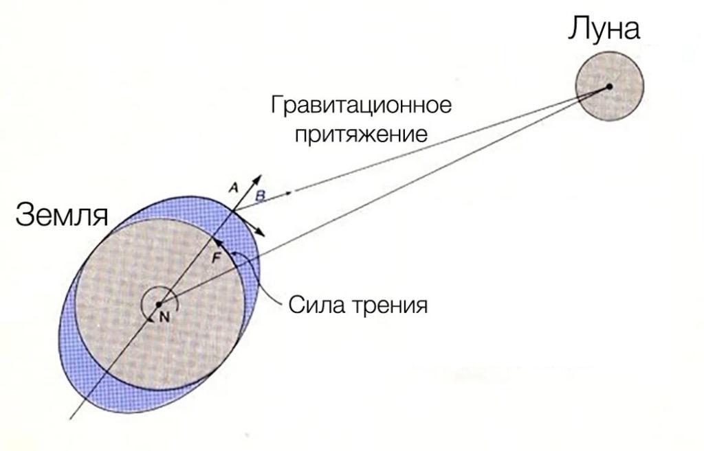 Причины отдаления Луны