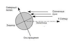 Распределение солнечных лучей
