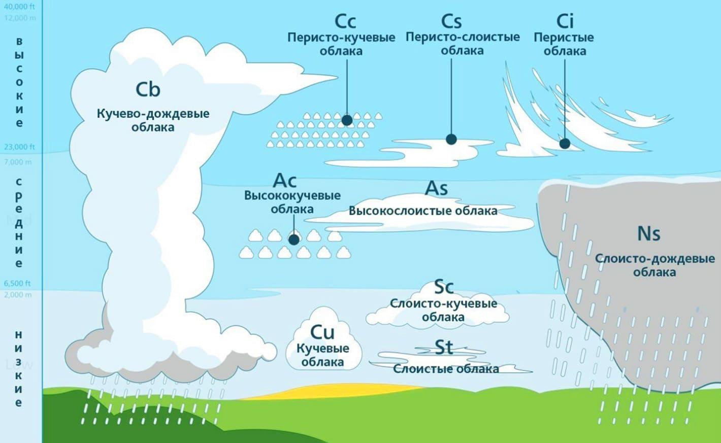 Зоны расположения облаков